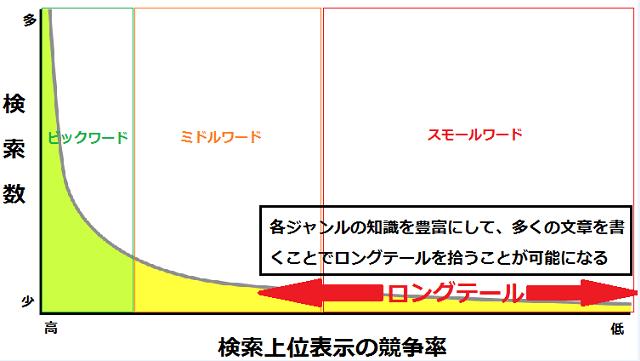 ロングテールSEOの図解