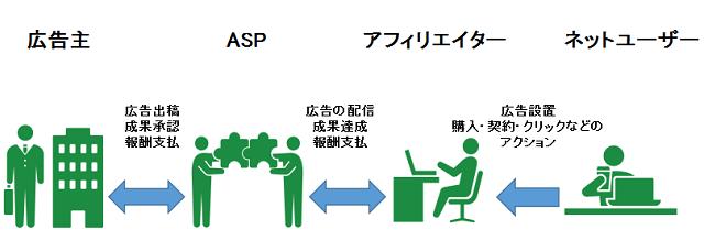 ASPアフィリエイト広告の仕組み図