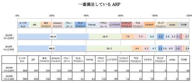 アフィリエイトマーケティング協会の市場調査 一番満足しているASP2019