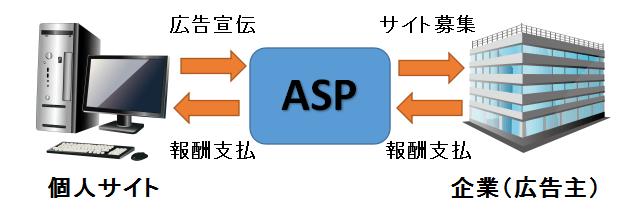 ASP(アフィリエイト・サービス・プロバイダ)の仲介図